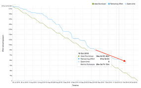 Burn Chart How To Manage Agile Software Releases Using Burn Down Charts