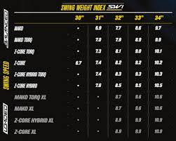 Easton Swing Weight Index Explained