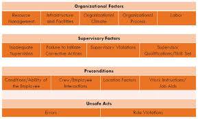 where to focus resources using human performance reliability to hfacs hierarchy