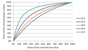 Radiator Output Chart 4 Heat Output Of A Radiator As A Function Of The Flow Rate