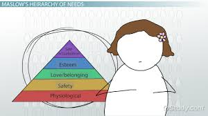 the needs theory motivating employees maslow s hierarchy of maslow s physiological needs examples definition