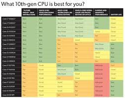 10th Gen Cpu Buyers Guide We Ranked Every New Intel Laptop