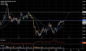 Appn Stock Chart Appn Stock Price And Chart Nasdaq Appn Tradingview