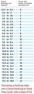 35 Comprehensive Ghin Conversion Chart