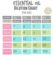 Essential Oil Dilution Chart For Kids Dilution Chart For Children Essential Oils For Kids