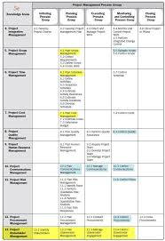 Updated Process Groups And Knowledge Areas Project