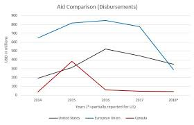 Us Navy Enlisted Pay Chart 2014 Not Contributing Enough A Summary Of European Military And