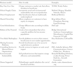 Chapter 2 Section 4 Creating The Constitution Chart Answers Choice Of Form Part Iv The Cambridge Handbook Of Social