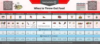 When To Throw It Out Leftovers