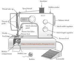 The Parts Of The Sewing Machine