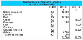 Balance Sheet Example Format Vertical