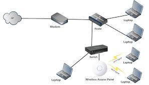wireless access point vs router which one is right for you? wifi network diagram at Wireless Access Point Network Diagram