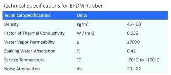 Foam Density Chart Rubber Density Coucipro Com Co