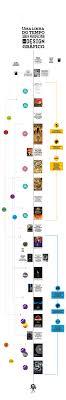 Design Eras Timeline Science Fiction Graphic Design Timeline On Behance