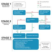 Organization Chart For Engineering Company Psu Civil Engineering Flowchart Civil Engineering Company
