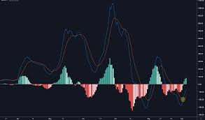 Bitcoin Price 2 Bullish Crosses Suggest A New 2019 High Is