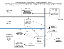 Integration Chart Calculus Courses Mathematics And Statistics Haverford College