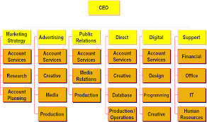 Creative Agency Org Chart Organizational Chart For Design Agency Www