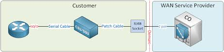 introduction to wans wide area network networklessons com leased lien customer premises