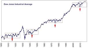 Dow Chart Since 1900 Why Bullmarketfunds