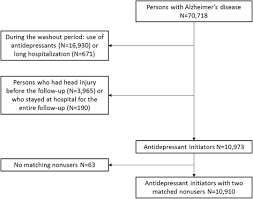 Antidepressant Washout Chart Risk Of Head And Traumatic Brain Injuries Associated With