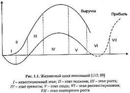 Реферат жизненный цикл инноваций всё для учеников Реферат жизненный цикл инноваций