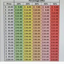 Offer Chart