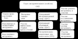 Реферат Организация инструментального хозяйства com  Организация инструментального хозяйства