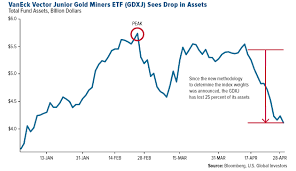 Gdxj Chart Gold A Tsunami Of Selling Investing Com
