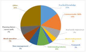 Ielts Graph 245 What Important Aspects Internship Students