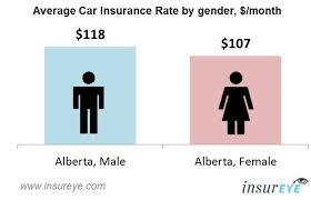 gender and the cost of car insurance in alberta