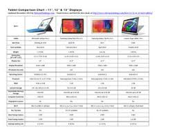 2014 Best Tablet Comparison Chart 11 To 13 Inch Displays