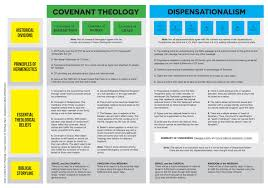 My Thoughts On Covenant Theology And Dispensationalism