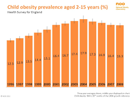 Child Obesity Chart Child Population Examining Available Data For The Noo Ppt