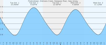 Tide Chart Nj Delaware River Pedricktown Oldmans Creek Delaware River Nj Tides