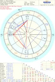 Astrological Counsel Astro Type Style Indicators Of