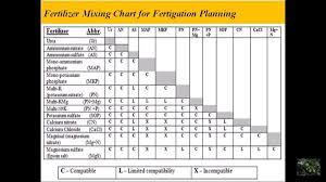 Fertigation Compatibility Chart