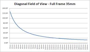 How Do I Convert Lens Focal Length Mm To X Times Optical