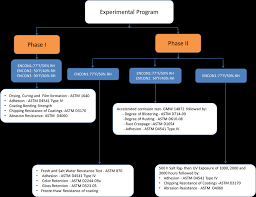 Flow Chart Of Experimental Program For All Five Coatings