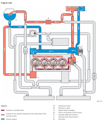 route of coolant flow through c20xe from a skoda while cold