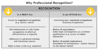 Vocational Careers List Professional Recognition