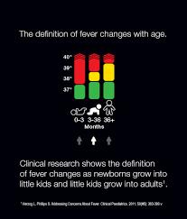 Age Precision Braun Termometros