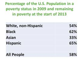 Welfare Statistics By Race 2017 Chart U S Poverty Statistics Federal Safety Net