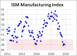 Ism Purchasing Managers Index Chart Ism Manufacturing Index Down 0 2 In November Dshort