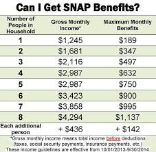 Food Stamp Income Chart Income Guidelines Onie Project