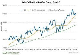 Nextera Energys Chart Indicators And Short Interest