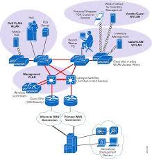 diagram of wireless network architecture diagram cisco pci solution for retail 2 0 design and implementation guide on diagram of wireless network