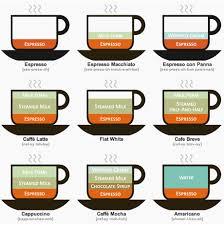 Espresso Drink Chart Espresso Drink Chart Bagofnothing Com