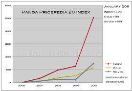 Giant Panda Population Chart 1993 Panda Proof Set