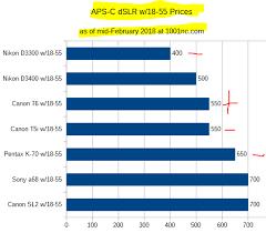 Camera Price Charts February 2018 Episode Ii Aps C Dslrs